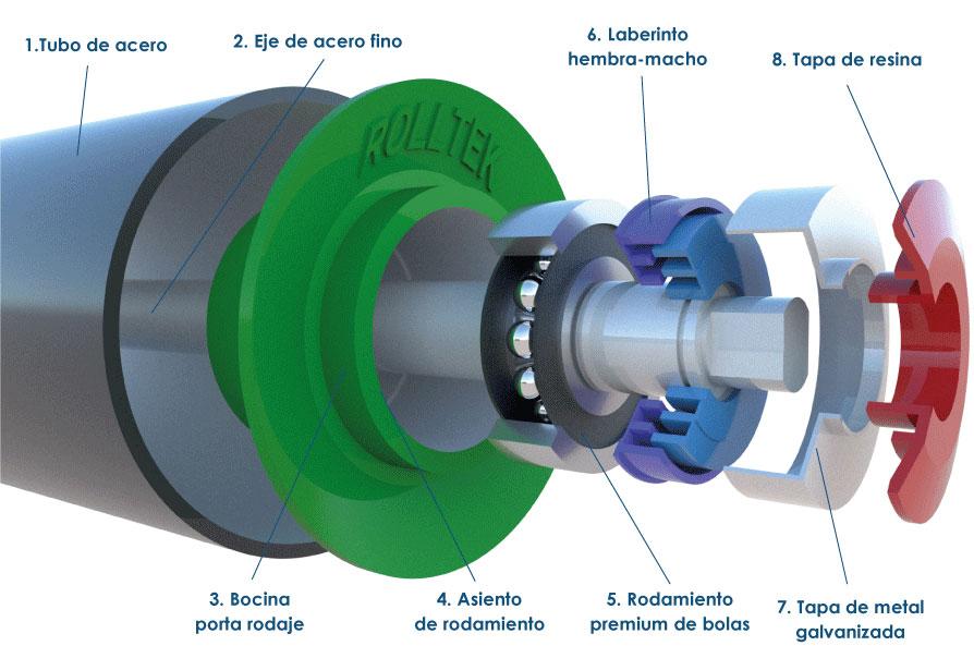 Estructura de un polín de carga marca Rolltek